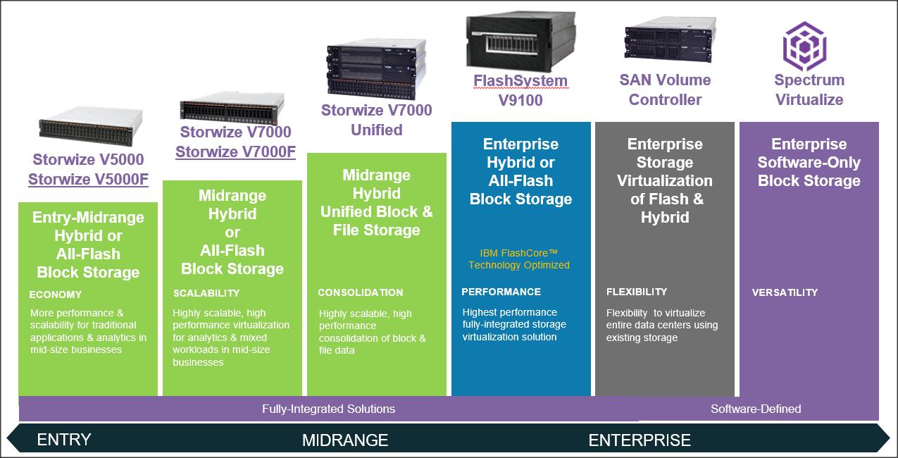 IBM Storwize hosting solution