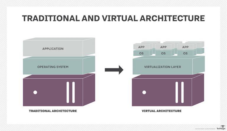 Virtualization and the benefits of virtualization