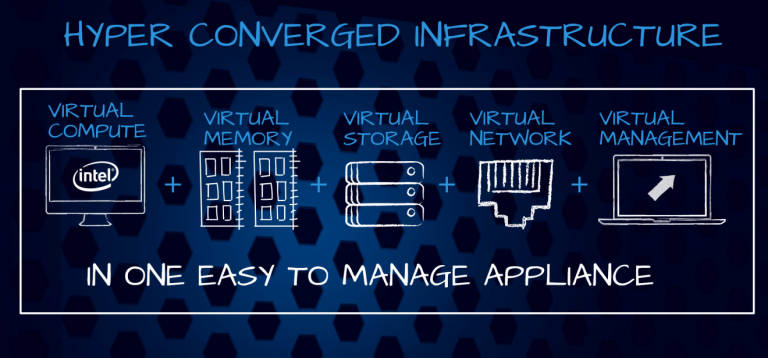 HCI super convergence platform: Solutions to help businesses optimize investment costs